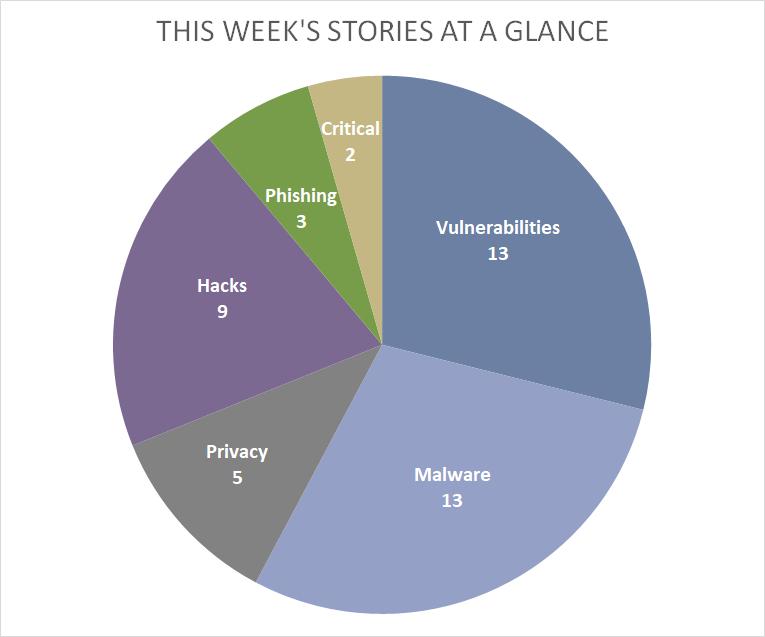 July 15-19 2019: Weekly Watch: Public Resources: REN-ISAC