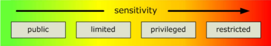 A graphic with an arrow showing the four classifications of sensitivity in order of increasing sensitivity as it aligns with the green to red traffic light protocol: public/green, limited/green-yellow, privileged/yellow-red, and restricted/red.